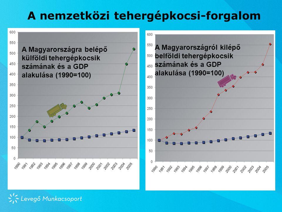 A nemzetközi tehergépkocsi-forgalom A Magyarországra belépő külföldi tehergépkocsik számának és a GDP alakulása (1990=100) A Magyarországról kilépő belföldi tehergépkocsik számának és a GDP alakulása (1990=100)