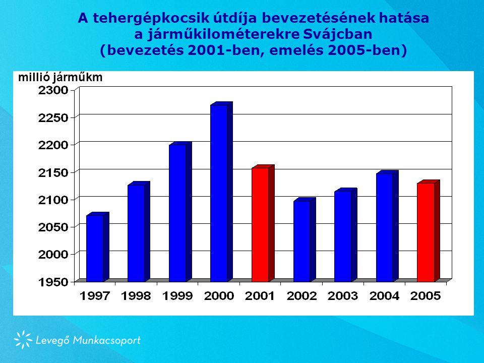 A tehergépkocsik útdíja bevezetésének hatása a járműkilométerekre Svájcban (bevezetés 2001-ben, emelés 2005-ben) millió járműkm