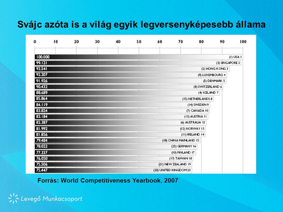 Svájc azóta is a világ egyik legversenyképesebb állama Forrás: World Competitiveness Yearbook, 2007