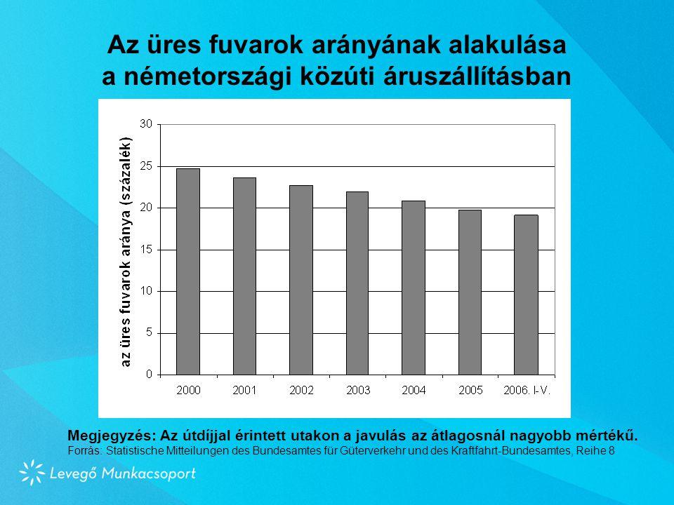 Az üres fuvarok arányának alakulása a németországi közúti áruszállításban Megjegyzés: Az útdíjjal érintett utakon a javulás az átlagosnál nagyobb mértékű.