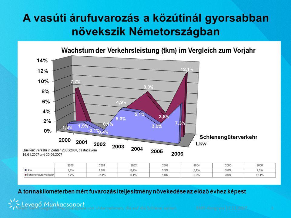 A vasúti árufuvarozás a közútinál gyorsabban növekszik Németországban Mehr Bahn wagen - Praxisbeispiele von Unternehmen, die auf die Schiene setzenBME-Kongress 13.11.20073 A tonnakilométerben mért fuvarozási teljesítmény növekedése az előző évhez képest