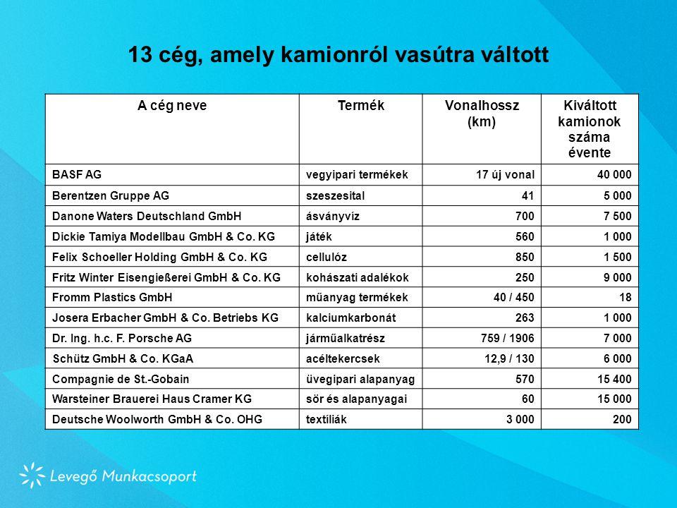 A cég neveTermékVonalhossz (km) Kiváltott kamionok száma évente BASF AGvegyipari termékek17 új vonal40 000 Berentzen Gruppe AGszeszesital415 000 Danone Waters Deutschland GmbHásványvíz7007 500 Dickie Tamiya Modellbau GmbH & Co.