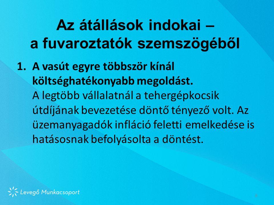 A tehergépkocsik útdíja javítaná Magyarország versenyképességét és csökkentené az inflációt.