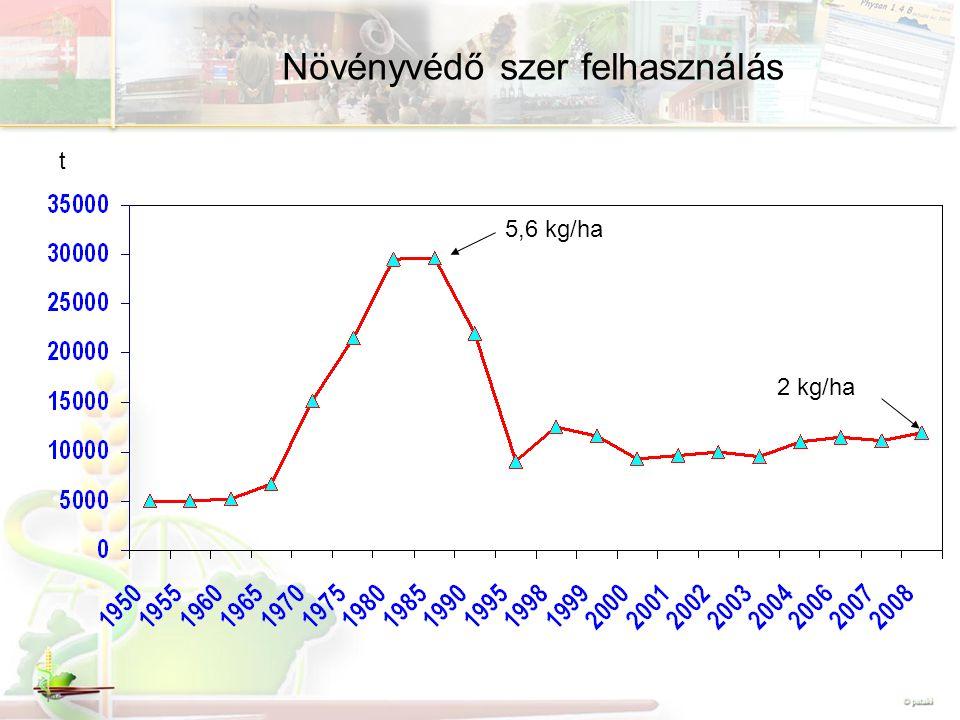 Növényvédő szer felhasználás t 5,6 kg/ha 2 kg/ha