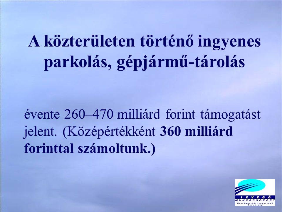 A közterületen történő ingyenes parkolás, gépjármű-tárolás évente 260–470 milliárd forint támogatást jelent.