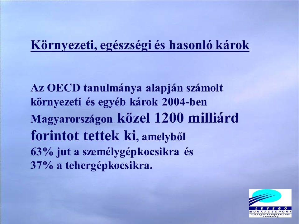 Környezeti, egészségi és hasonló károk Az OECD tanulmánya alapján számolt környezeti és egyéb károk 2004-ben Magyarországon közel 1200 milliárd forintot tettek ki, amelyből 63% jut a személygépkocsikra és 37% a tehergépkocsikra.