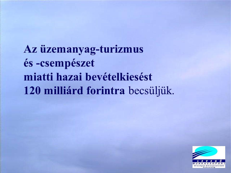 Az üzemanyag-turizmus és -csempészet miatti hazai bevételkiesést 120 milliárd forintra becsüljük.