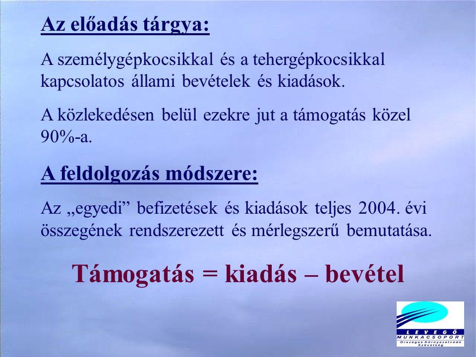 A magyarországi autógyárak támogatása 2004-ben mintegy 160 milliárd forint.
