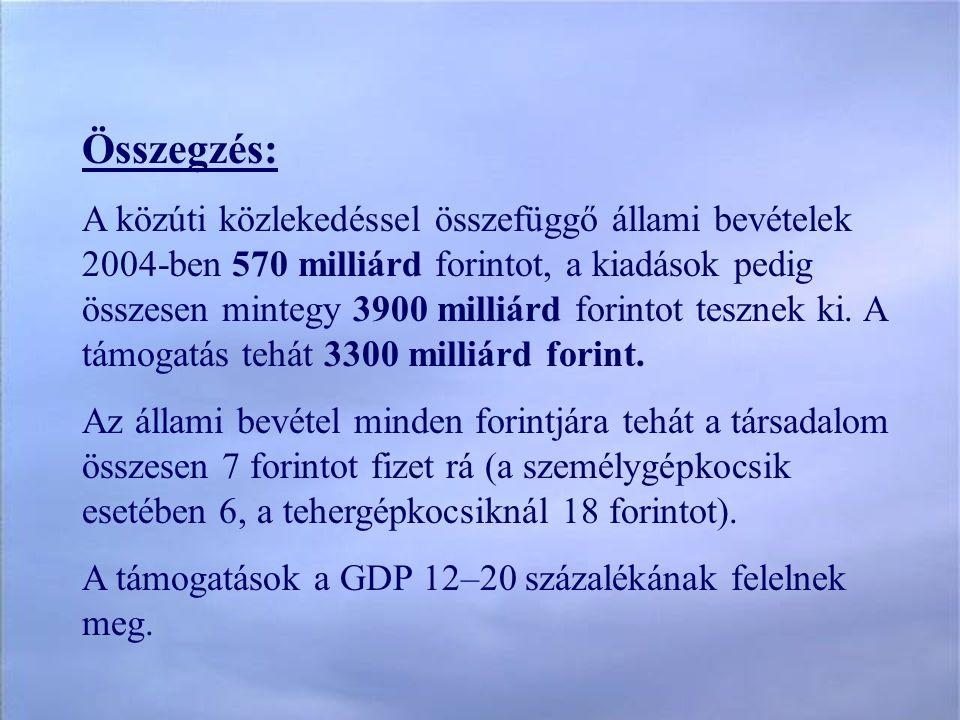 Összegzés: A közúti közlekedéssel összefüggő állami bevételek 2004-ben 570 milliárd forintot, a kiadások pedig összesen mintegy 3900 milliárd forintot tesznek ki.