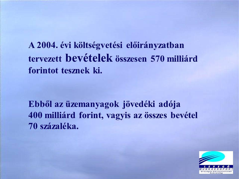 Megjegyzés a jövedéki adóbevétel alakulásához gazdaságpolitikai szempontból: 199220042004/1992 Jövedéki adó, milliárd Ft 113400354 Jövedéki adó, Ft/gépjármű 48 615119 959247 Szja- és tb-befizetés egy foglalkoztatottra, Ft/fő 174 4041 031 577591 Fogyasztói árindex, % 100483