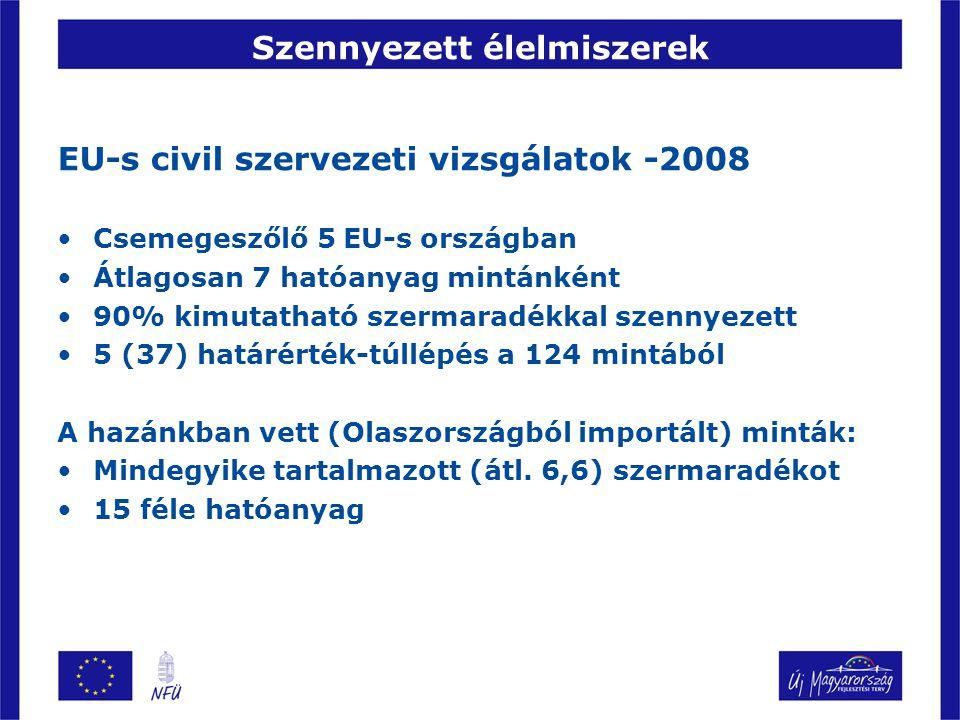 Szennyezett élelmiszerek EU-s civil szervezeti vizsgálatok -2008 Csemegeszőlő 5 EU-s országban Átlagosan 7 hatóanyag mintánként 90% kimutatható szermaradékkal szennyezett 5 (37) határérték-túllépés a 124 mintából A hazánkban vett (Olaszországból importált) minták: Mindegyike tartalmazott (átl.