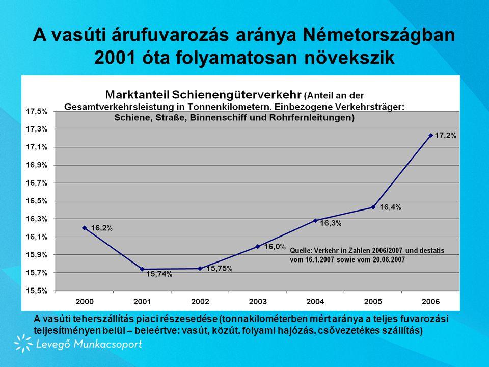 A vasúti árufuvarozás aránya Németországban 2001 óta folyamatosan növekszik A vasúti teherszállítás piaci részesedése (tonnakilométerben mért aránya a teljes fuvarozási teljesítményen belül – beleértve: vasút, közút, folyami hajózás, csővezetékes szállítás)