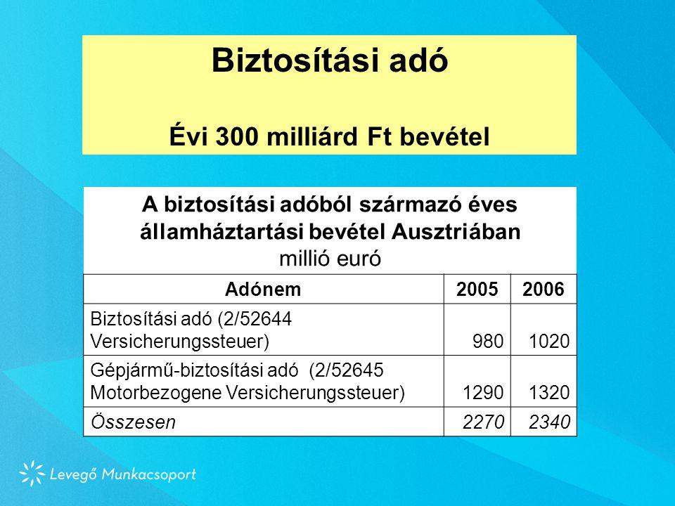 Biztosítási adó Évi 300 milliárd Ft bevétel A biztosítási adóból származó éves államháztartási bevétel Ausztriában millió euró Adónem20052006 Biztosítási adó (2/52644 Versicherungssteuer)9801020 Gépjármű-biztosítási adó (2/52645 Motorbezogene Versicherungssteuer)12901320 Összesen22702340
