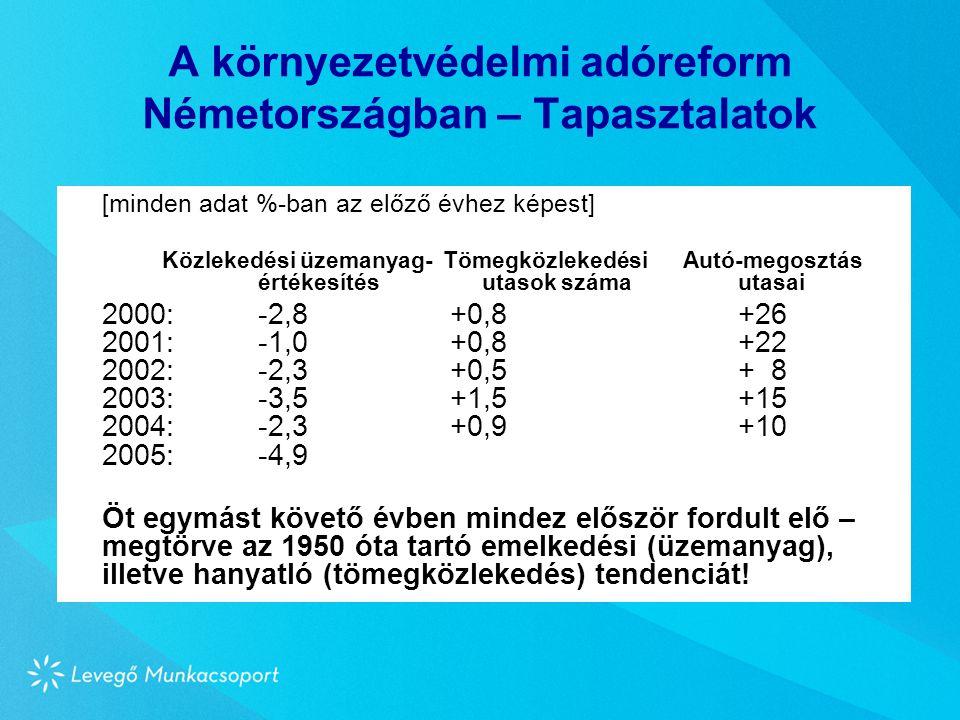 A környezetvédelmi adóreform Németországban – Tapasztalatok [minden adat %-ban az előző évhez képest] Közlekedési üzemanyag- Tömegközlekedési Autó-megosztás értékesítés utasok száma utasai 2000:-2,8+0,8+26 2001:-1,0+0,8+22 2002:-2,3+0,5+ 8 2003:-3,5+1,5+15 2004:-2,3+0,9+10 2005:-4,9 Öt egymást követő évben mindez először fordult elő – megtörve az 1950 óta tartó emelkedési (üzemanyag), illetve hanyatló (tömegközlekedés) tendenciát!