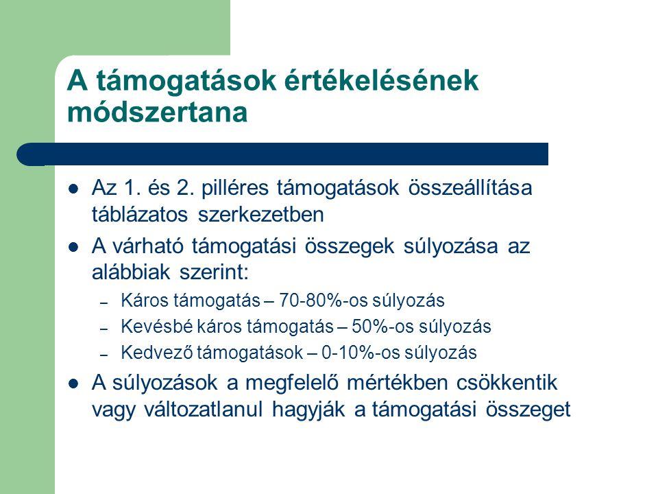 A támogatások értékelésének módszertana Az 1.és 2.