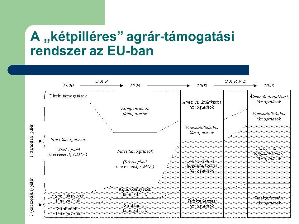 """A """"kétpilléres"""" agrár-támogatási rendszer az EU-ban"""