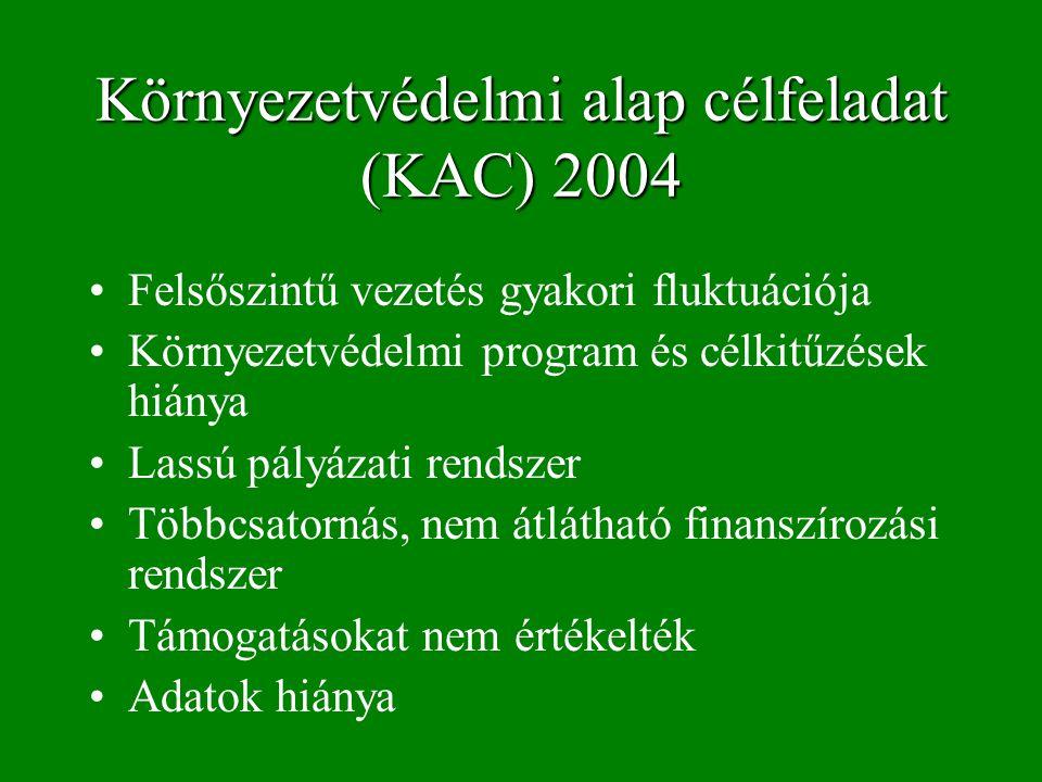 Környezetvédelmi alap célfeladat (KAC) 2004 Felsőszintű vezetés gyakori fluktuációja Környezetvédelmi program és célkitűzések hiánya Lassú pályázati rendszer Többcsatornás, nem átlátható finanszírozási rendszer Támogatásokat nem értékelték Adatok hiánya