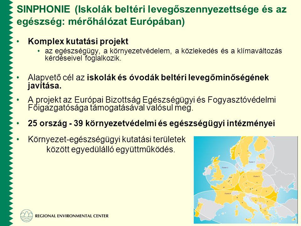 SINPHONIE (Iskolák beltéri levegőszennyezettsége és az egészség: mérőhálózat Európában) Kutatás céljai: Csökkenjenek és megelőzhetők legyenek a kül- és beltéri levegő szennyezettsége okozta légúti megbetegedések.