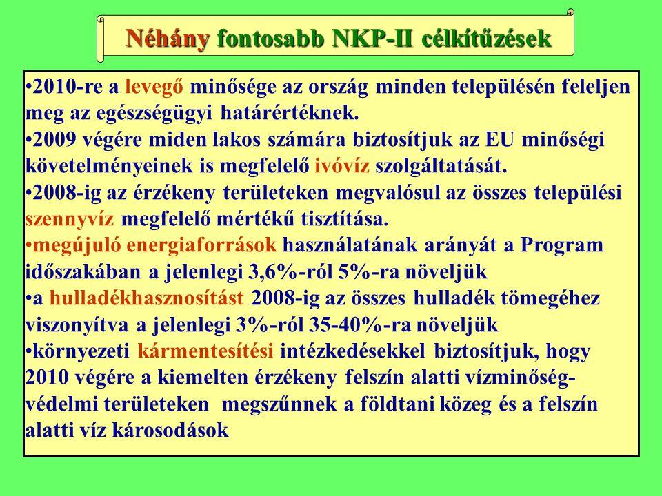 Néhány fontosabb NKP-II célkítűzések 2010-re a levegő minősége az ország minden településén feleljen meg az egészségügyi határértéknek.