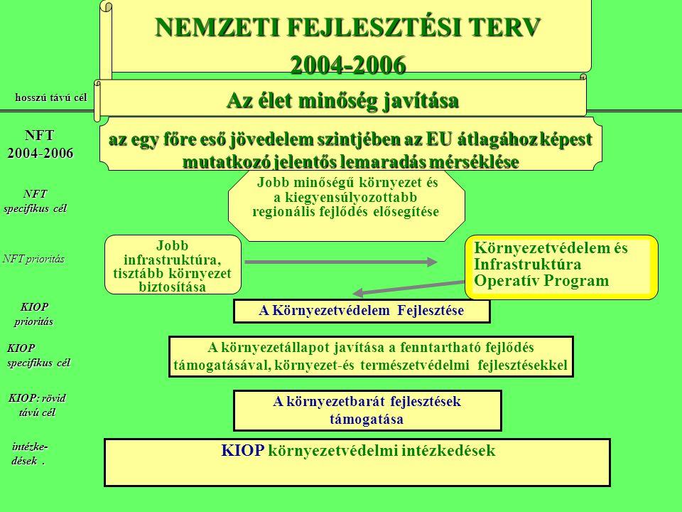 NFT 2004-2006 hosszú távú cél NEMZETI FEJLESZTÉSI TERV 2004-2006 az egy főre eső jövedelem szintjében az EU átlagához képest mutatkozó jelentős lemaradás mérséklése Jobb minőségű környezet és a kiegyensúlyozottabb regionális fejlődés elősegítése A Környezetvédelem Fejlesztése Jobb infrastruktúra, tisztább környezet biztosítása NFT NFT prioritás intézke- dések.