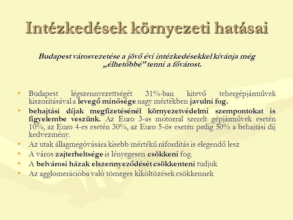 """Intézkedések környezeti hatásai Budapest városvezetése a jövő évi intézkedésekkel kívánja még """"élhetőbbé"""" tenni a fővárost. Budapest légszennyezettség"""