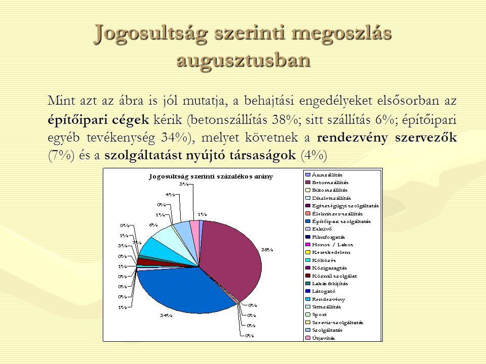 Augusztus havi bevétel megoszlás százalékokban Az ábrán jól láthatjuk, hogy a kérelmezők igen nagy aránya, 27% kért behajtási hozzájárulást a Belvárosi védett övezetbe, melyet követ a Pesti 12t övezet (17%), illetve a Budai 3,5t övezet (14%).