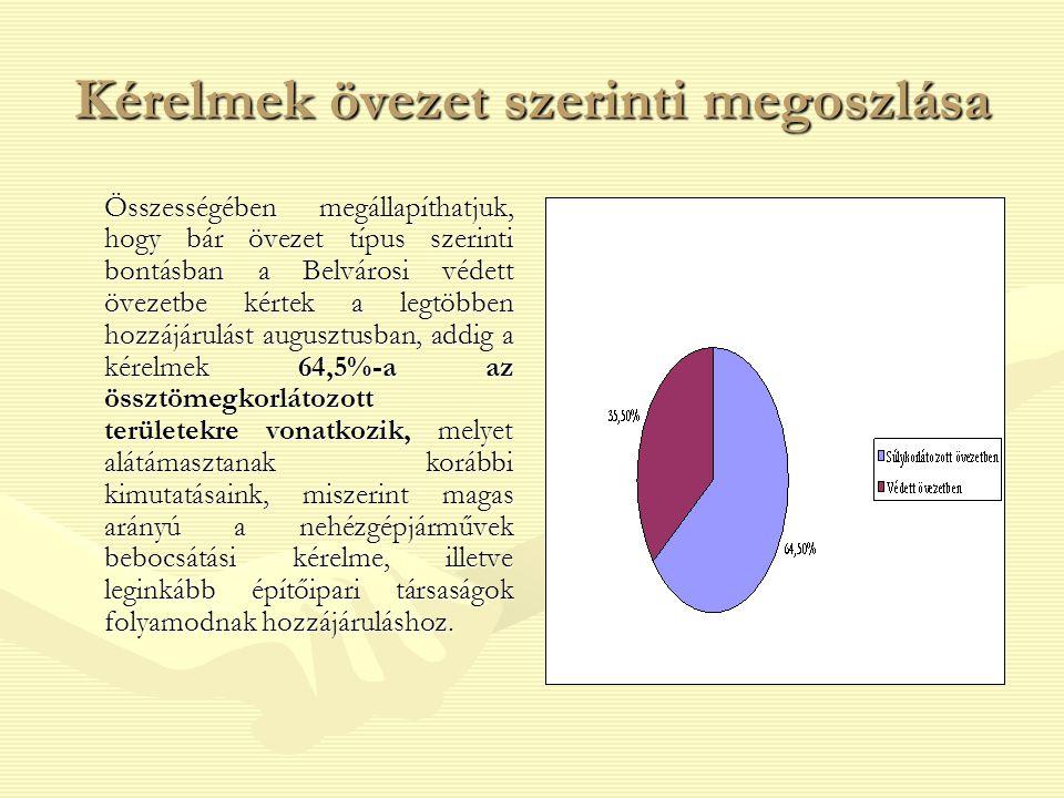 Behajtási hozzájárulások tarifarendszerének megváltozása A 2007.