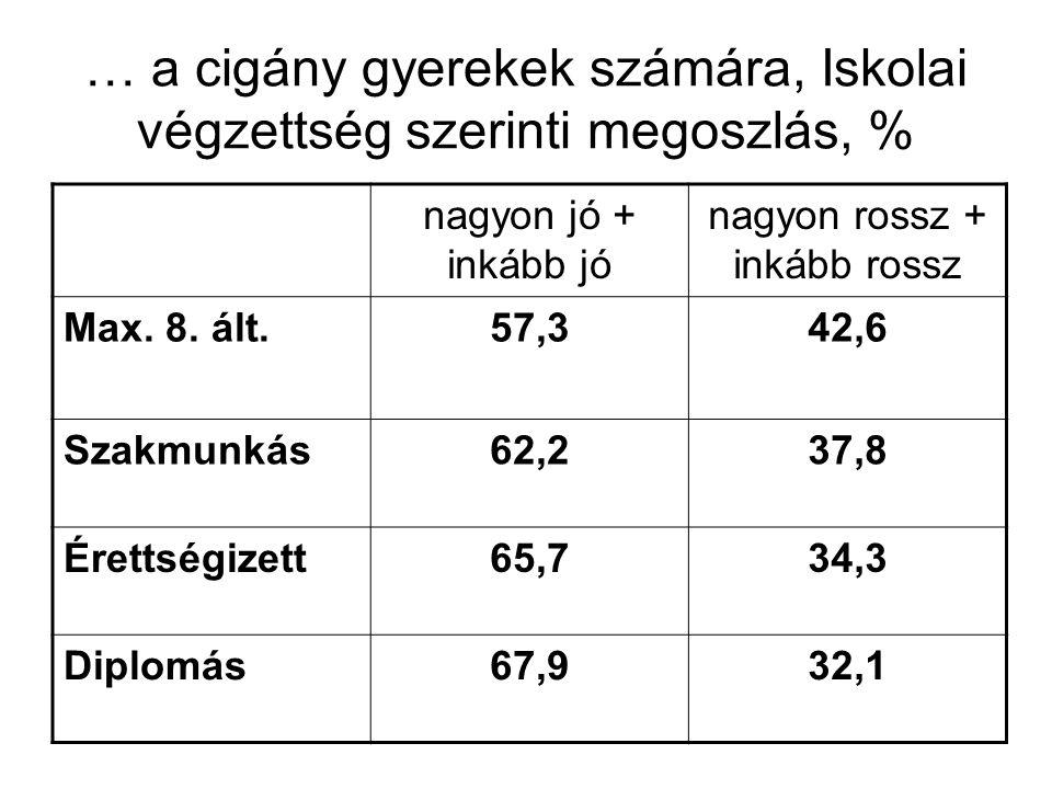 … a nem cigány gyerekek számára, iskolai végzettség szerinti megoszlás, % nagyon jó + inkább jó nagyon rossz + inkább rossz Max.