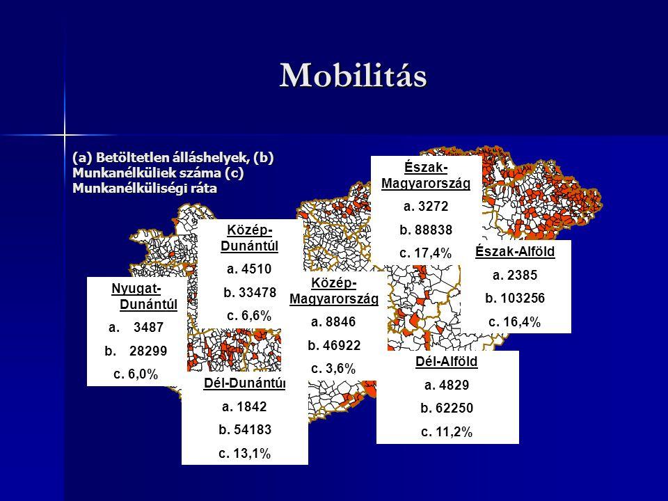 Mobilitás Közép- Dunántúl a. 4510 b. 33478 c. 6,6% Nyugat- Dunántúl a.3487 b.28299 c.