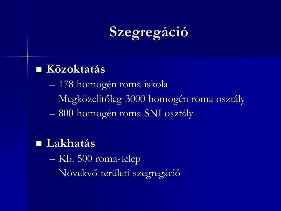 Szegregáció Közoktatás Közoktatás –178 homogén roma iskola –Megközelítőleg 3000 homogén roma osztály –800 homogén roma SNI osztály Lakhatás Lakhatás –Kb.