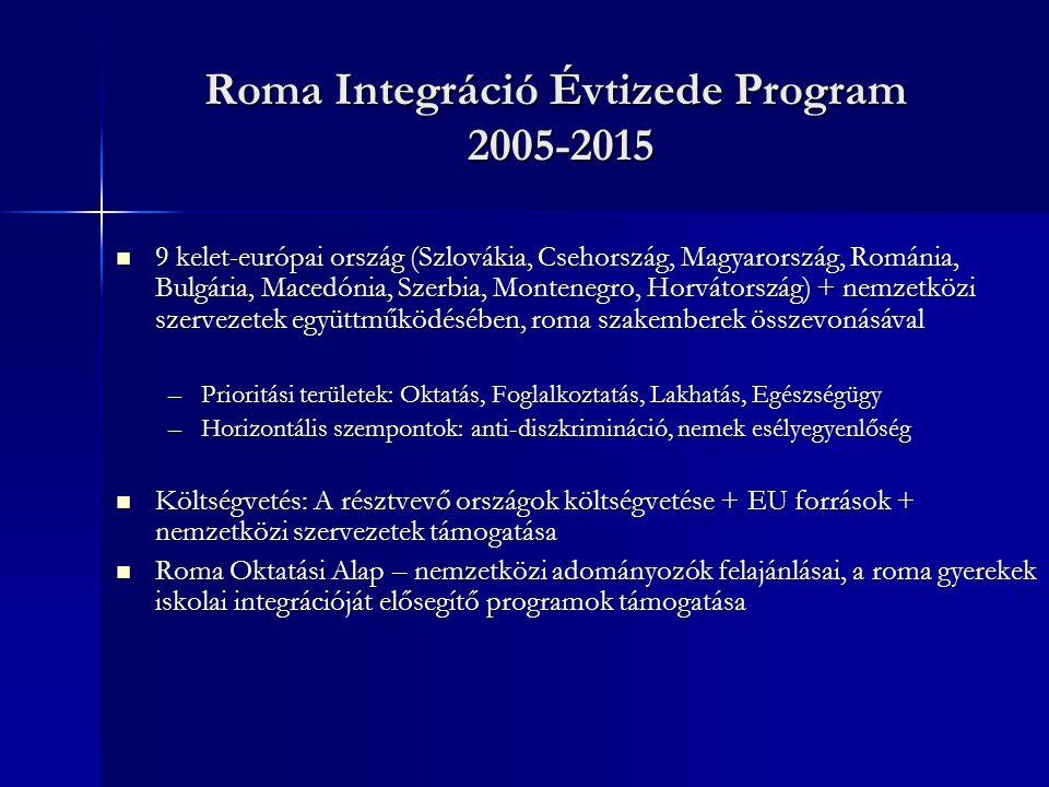 Roma Integráció Évtizede Program 2005-2015 9 kelet-európai ország (Szlovákia, Csehország, Magyarország, Románia, Bulgária, Macedónia, Szerbia, Montenegro, Horvátország) + nemzetközi szervezetek együttműködésében, roma szakemberek összevonásával 9 kelet-európai ország (Szlovákia, Csehország, Magyarország, Románia, Bulgária, Macedónia, Szerbia, Montenegro, Horvátország) + nemzetközi szervezetek együttműködésében, roma szakemberek összevonásával –Prioritási területek: Oktatás, Foglalkoztatás, Lakhatás, Egészségügy –Horizontális szempontok: anti-diszkrimináció, nemek esélyegyenlőség Költségvetés: A résztvevő országok költségvetése + EU források + nemzetközi szervezetek támogatása Költségvetés: A résztvevő országok költségvetése + EU források + nemzetközi szervezetek támogatása Roma Oktatási Alap – nemzetközi adományozók felajánlásai, a roma gyerekek iskolai integrációját elősegítő programok támogatása Roma Oktatási Alap – nemzetközi adományozók felajánlásai, a roma gyerekek iskolai integrációját elősegítő programok támogatása