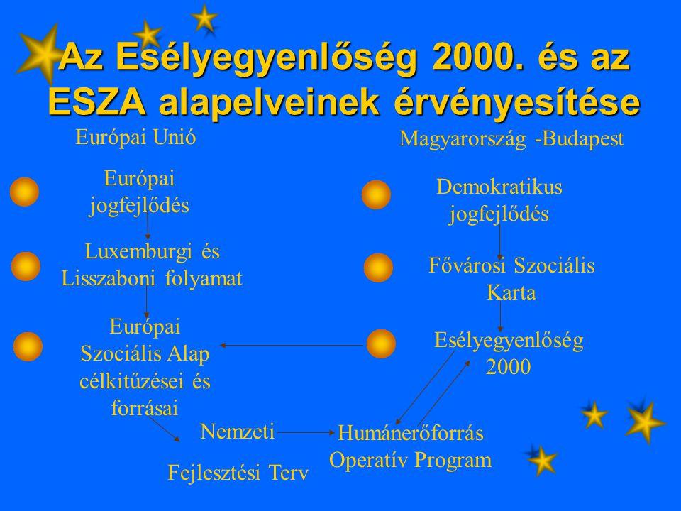Az Esélyegyenlőség 2000.