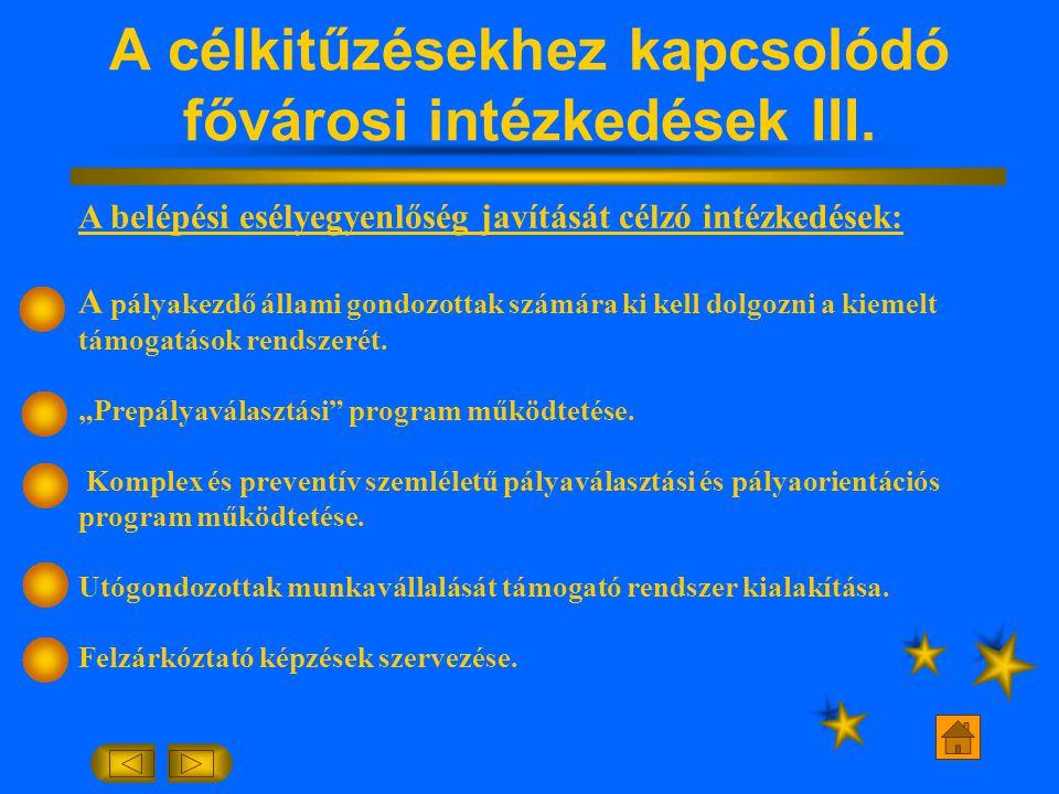 A célkitűzésekhez kapcsolódó fővárosi intézkedések III.