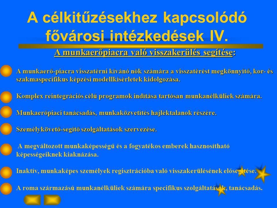 A célkitűzésekhez kapcsolódó fővárosi intézkedések IV.