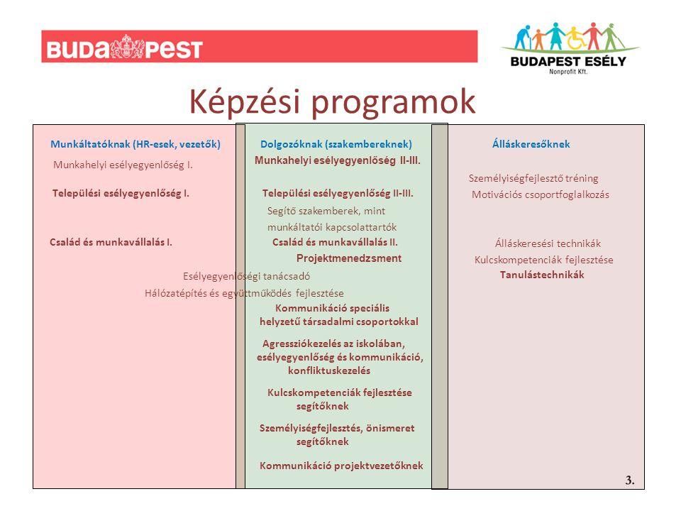 Képzési programok Munkahelyi esélyegyenlőség I.