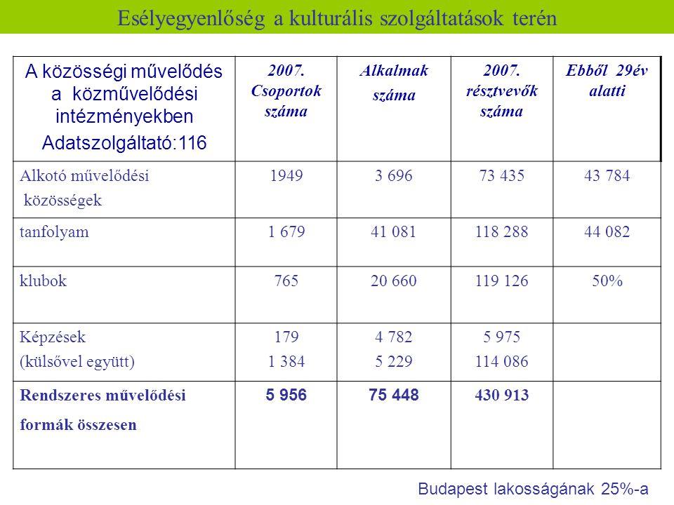 Esélyegyenlőség a kulturális szolgáltatások terén A közösségi művelődés a közművelődési intézményekben Adatszolgáltató:116 2007. Csoportok száma Alkal