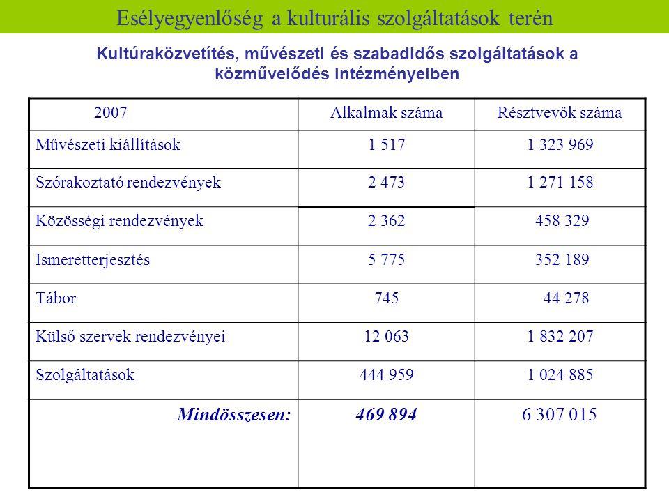 Esélyegyenlőség a kulturális szolgáltatások terén 2007Alkalmak számaRésztvevők száma Művészeti kiállítások1 5171 323 969 Szórakoztató rendezvények2 47