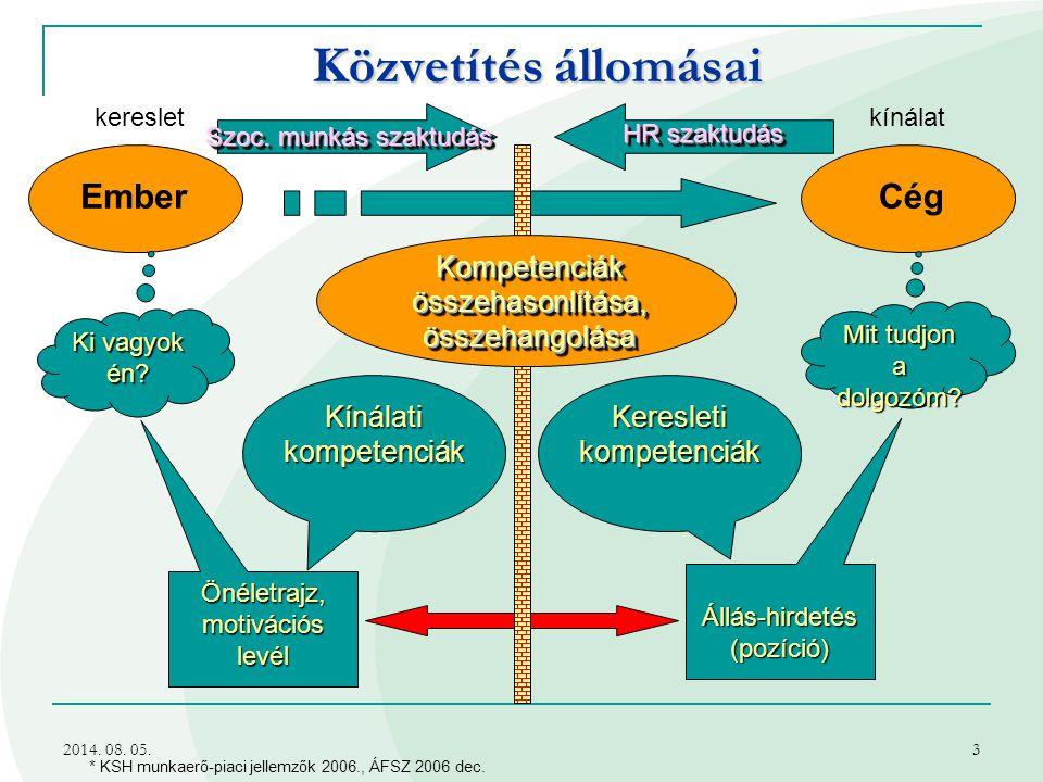 2014.08. 05.3 Közvetítés állomásai * KSH munkaerő-piaci jellemzők 2006., ÁFSZ 2006 dec.