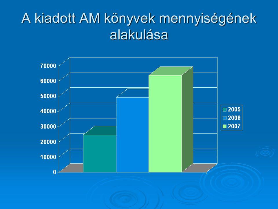 A kiadott AM könyvek mennyiségének alakulása