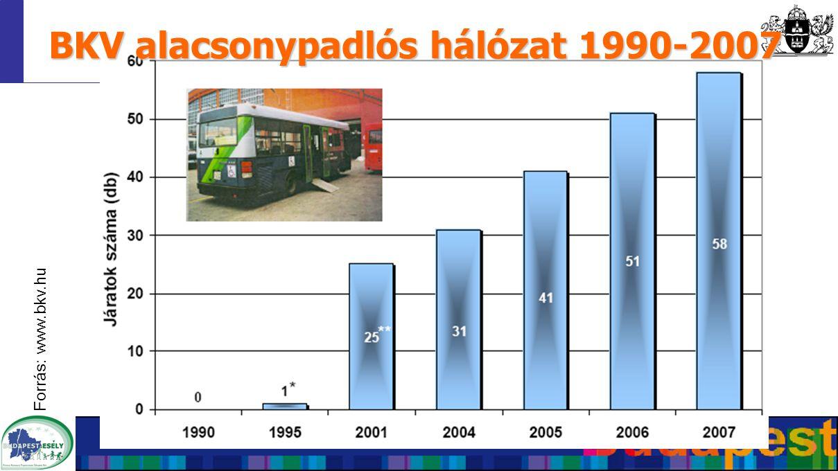 BKV alacsonypadlós hálózat 1990-2007 Forrás: www.bkv.hu