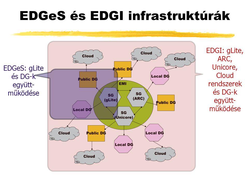 EDGeS és EDGI infrastruktúrák EDGI: gLite, ARC, Unicore, Cloud rendszerek és DG-k együtt- működése EDGeS: gLite és DG-k együtt- működése