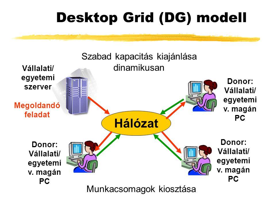 Desktop Grid (DG) modell Hálózat Szabad kapacitás kiajánlása dinamikusan Munkacsomagok kiosztása Vállalati/ egyetemi szerver Donor: Vállalati/ egyetemi v.