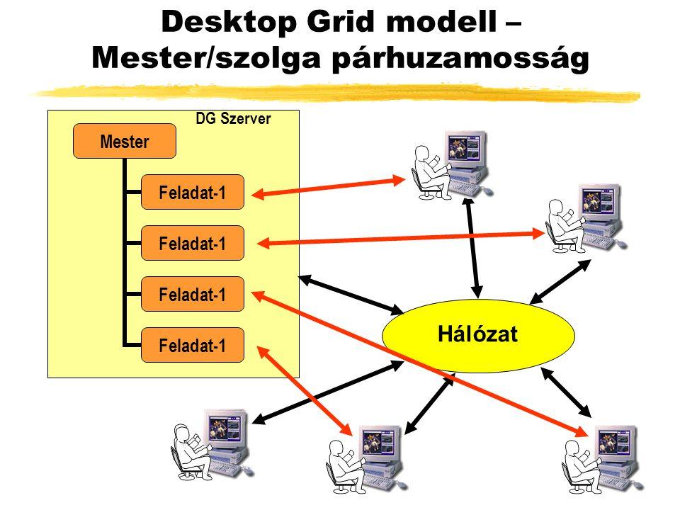Desktop Grid fajtái Globális (önkéntes) DG Célja nagy horderejű tudományos feladatokhoz donor PC-ket gyűjteni Lokális DG Célja, hogy a DG koncepciót bármilyen közösség (kut.intézet, egyetemi tsz., kar, vállalat, város, stb.) tudja használni