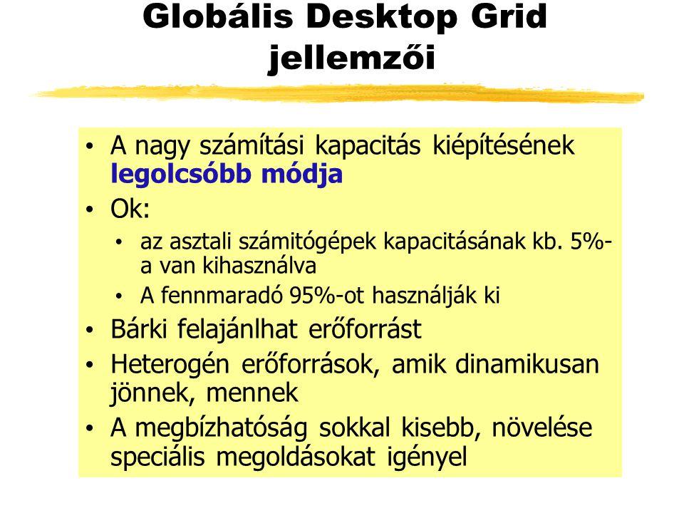 Globális Desktop Grid jellemzői A nagy számítási kapacitás kiépítésének legolcsóbb módja Ok: az asztali számitógépek kapacitásának kb.