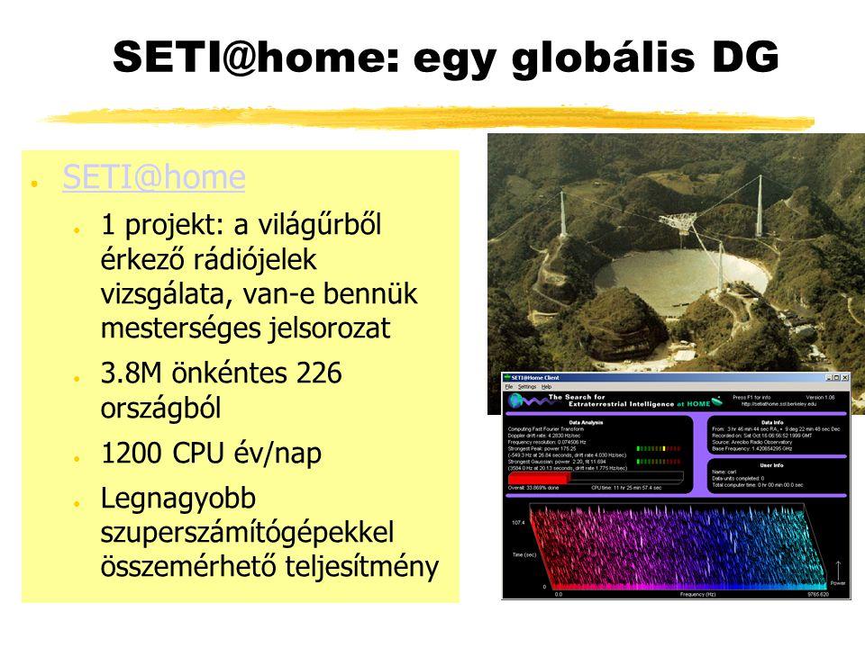 SETI@home: egy globális DG ● SETI@home SETI@home ● 1 projekt: a világűrből érkező rádiójelek vizsgálata, van-e bennük mesterséges jelsorozat ● 3.8M önkéntes 226 országból ● 1200 CPU év/nap ● Legnagyobb szuperszámítógépekkel összemérhető teljesítmény