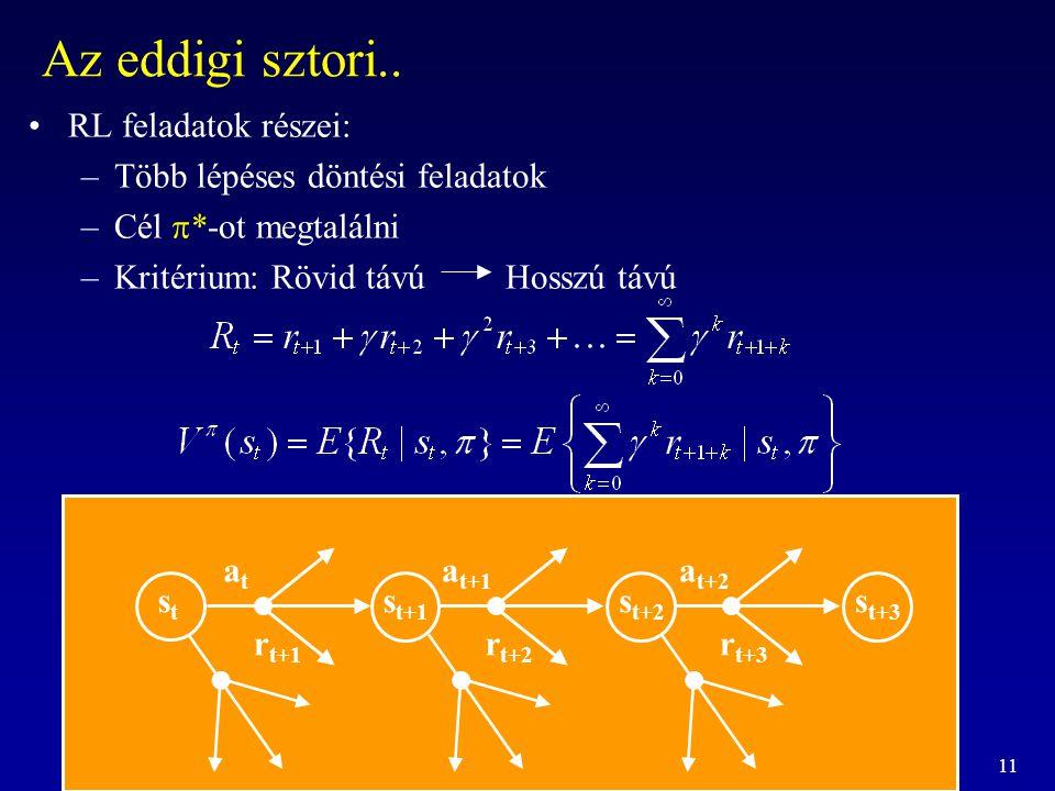 11 Az eddigi sztori.. RL feladatok részei: –Több lépéses döntési feladatok –Cél  *-ot megtalálni –Kritérium: Rövid távú Hosszú távú r t+1 r t+2 r t+3