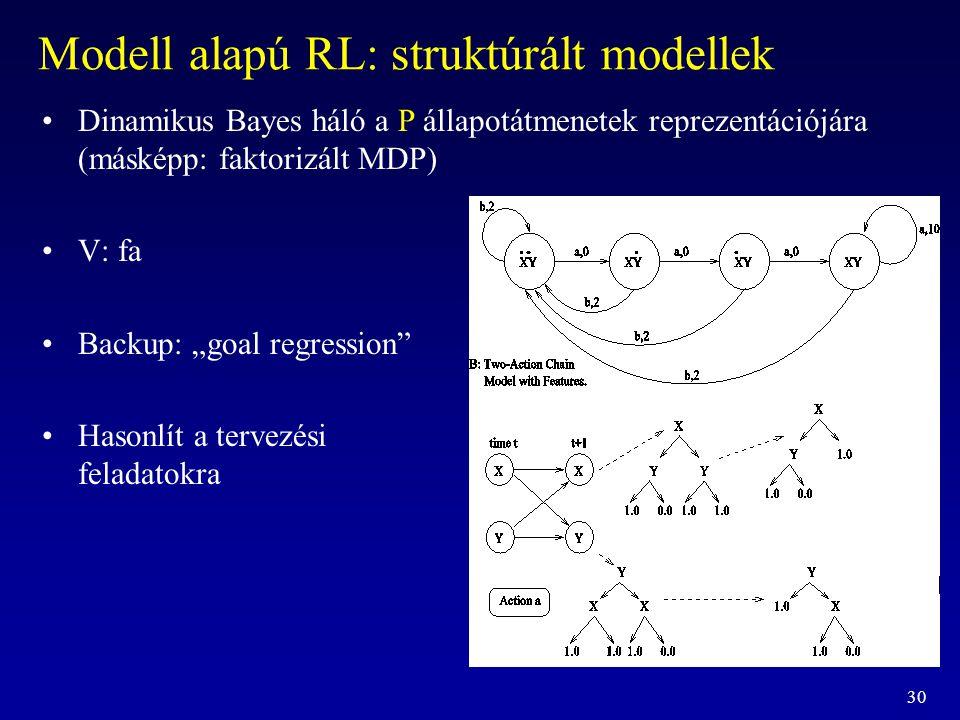 """30 Modell alapú RL: struktúrált modellek Dinamikus Bayes háló a P állapotátmenetek reprezentációjára (másképp: faktorizált MDP) V: fa Backup: """"goal re"""