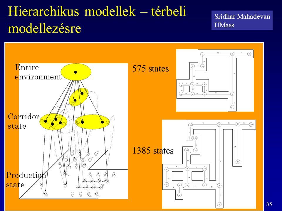 35 Hierarchikus modellek – térbeli modellezésre 575 states 1385 states Corridor state Entire environment Production state Sridhar Mahadevan UMass