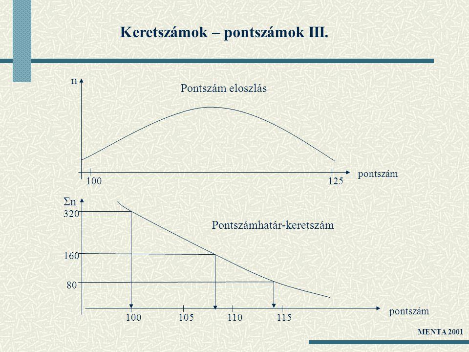 Keretszámok – pontszámok III. 100110105115 160 320 80 pontszám Pontszámhatár-keretszám ΣnΣn n 100125 pontszám Pontszám eloszlás MENTA 2001