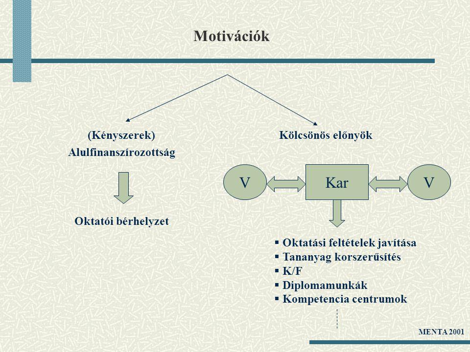 Motivációk (Kényszerek) Alulfinanszírozottság Oktatói bérhelyzet Kölcsönös előnyök KarVV  Oktatási feltételek javítása  Tananyag korszerűsítés  K/F
